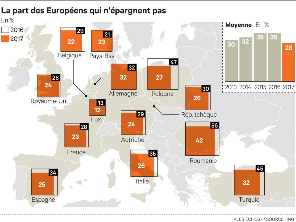 Epargne en Europe